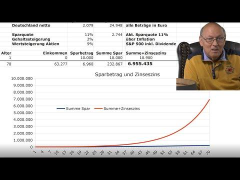 Serie Vermögensaufbau Teil 3/12: Zinseszins, Sparsamkeit und Arbeit in Aktion