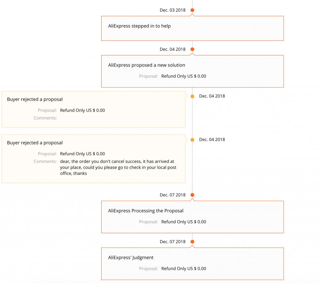 Aliexpress - Refund time (process)