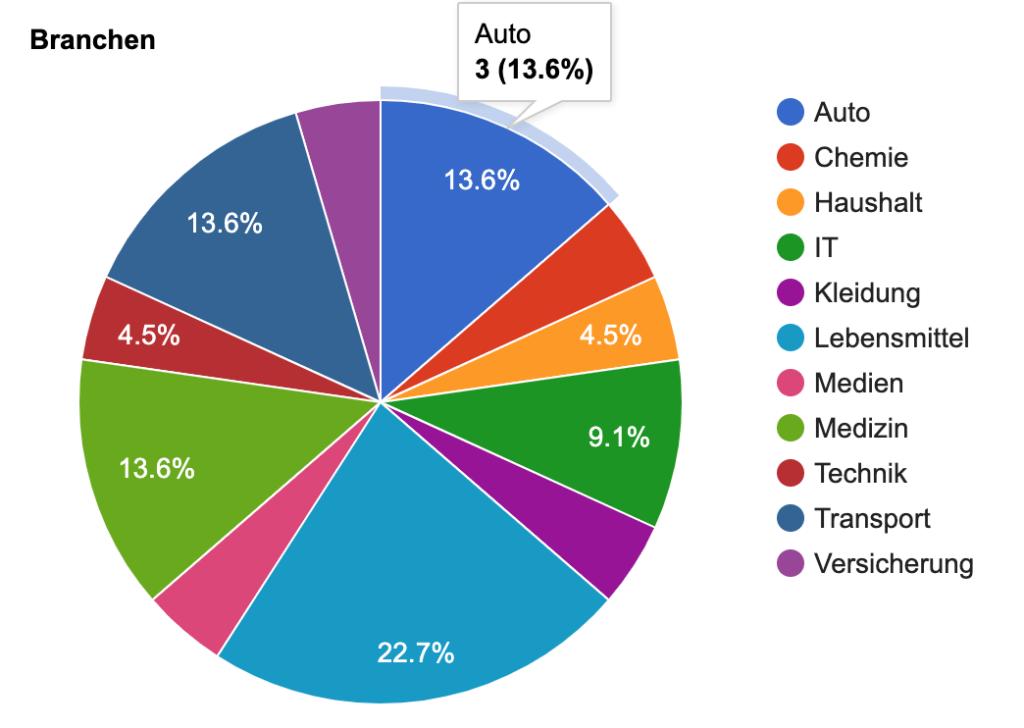 Google Pie Chart PHP MySQL 2