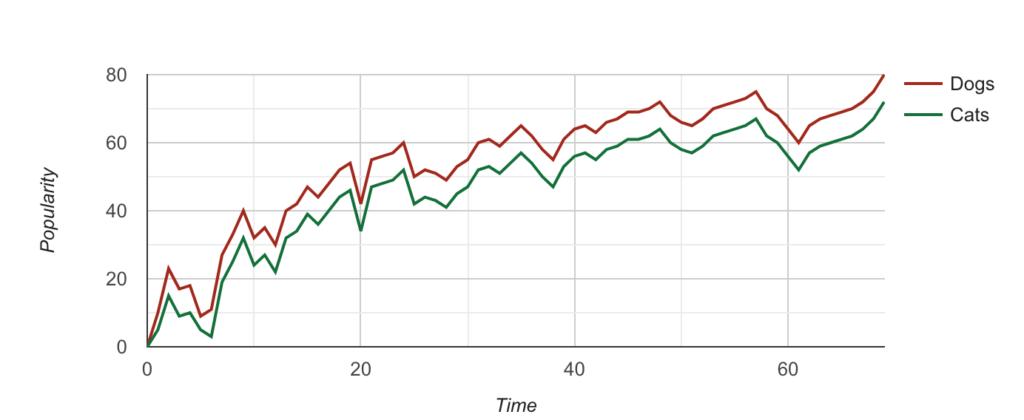 Google Line Chart PHP MYSQL 5