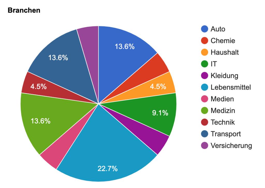 Google Chart Tortendiagramm programmieren