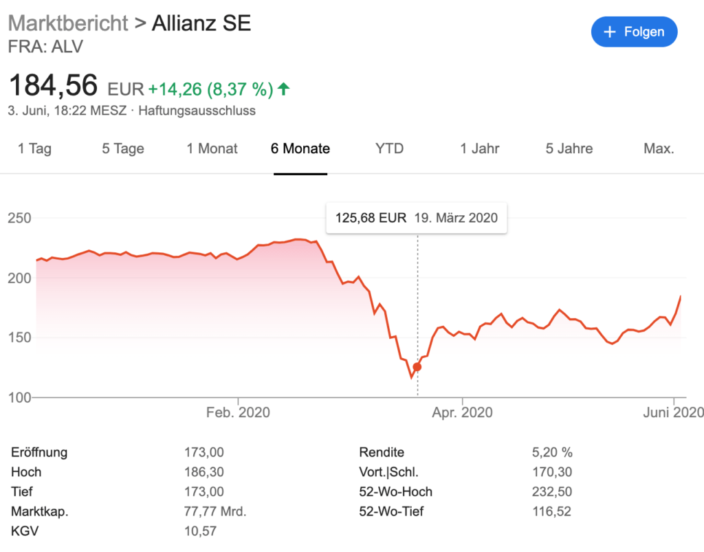 Kauf der Allianz Aktie