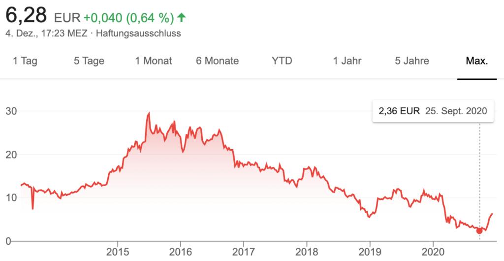 150% Gewinn mit Coty in 2 Monaten 3