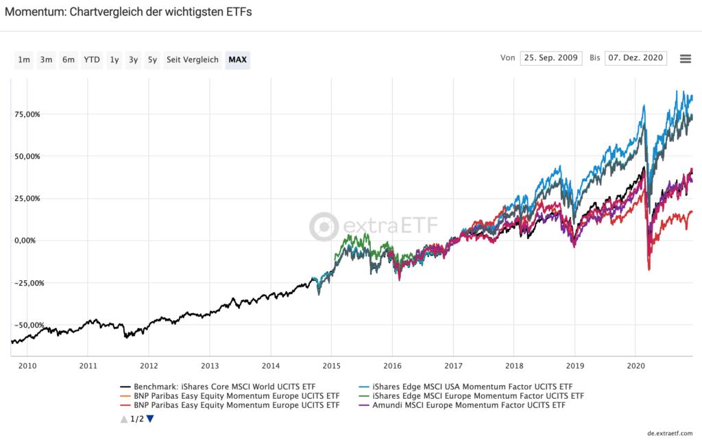 Alles über ETFs 7