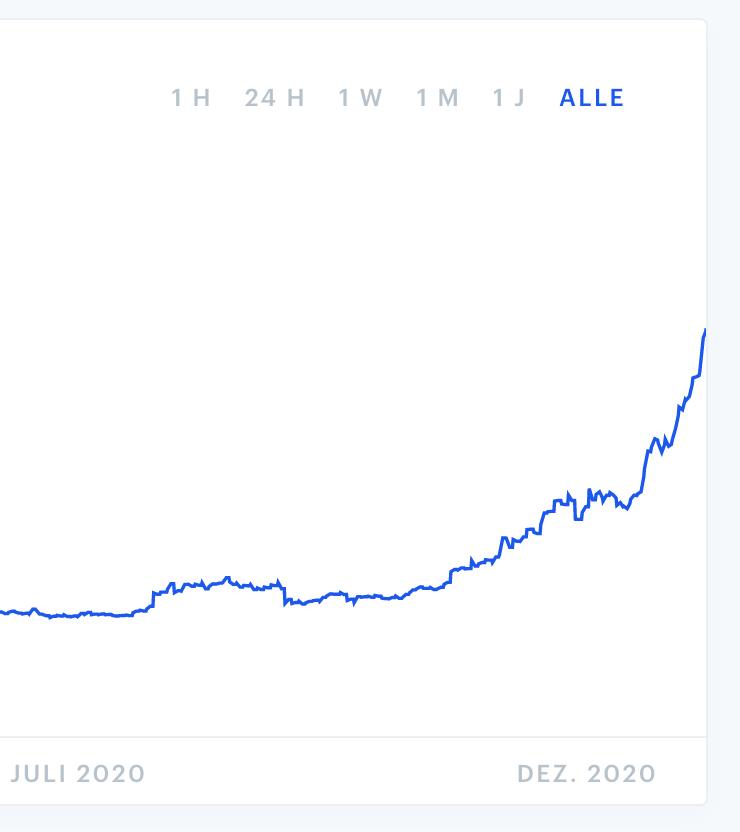 Bitcoin nach zwei Jahren (532%+) 1
