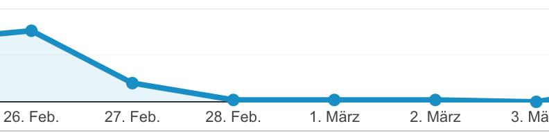 Google Analytics deaktiviert