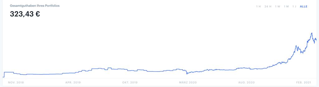 Coinbase - Verlauf des Bitcoin Guthabens